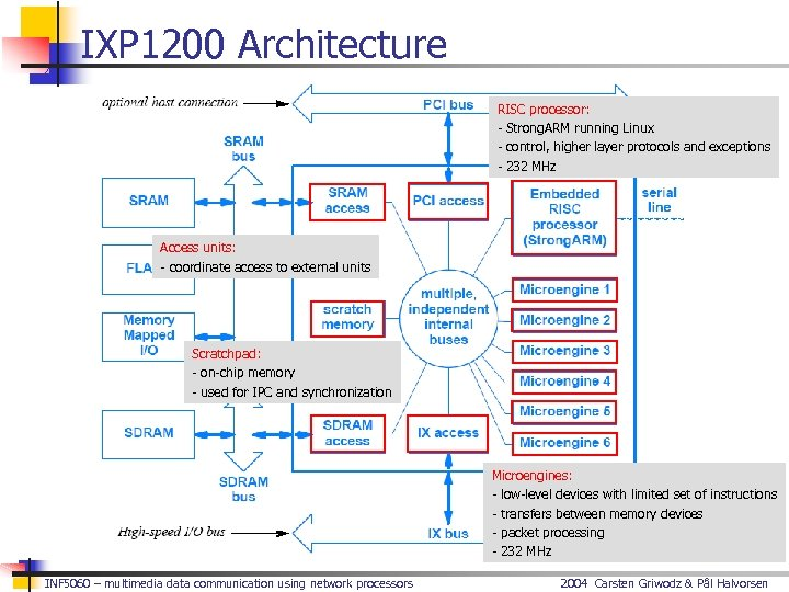 IXP 1200 Architecture RISC processor: - Strong. ARM running Linux - control, higher layer
