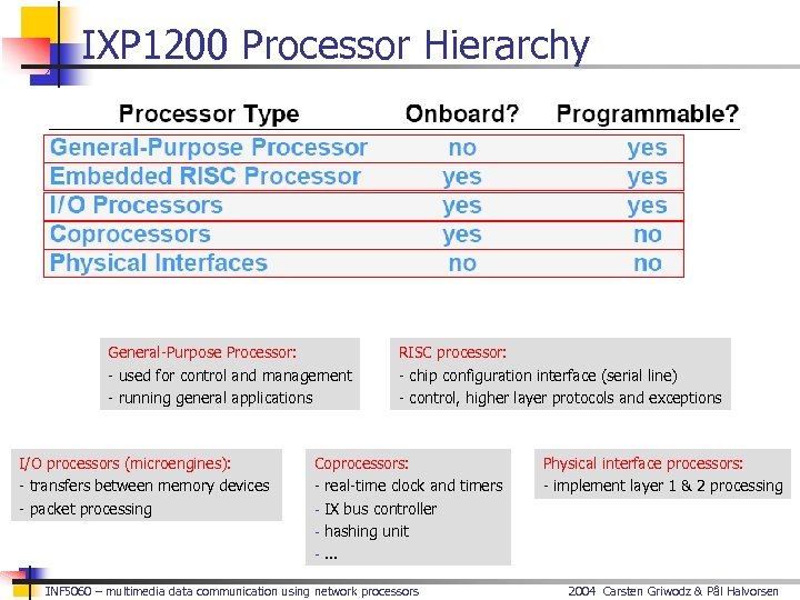 IXP 1200 Processor Hierarchy General-Purpose Processor: - used for control and management - running