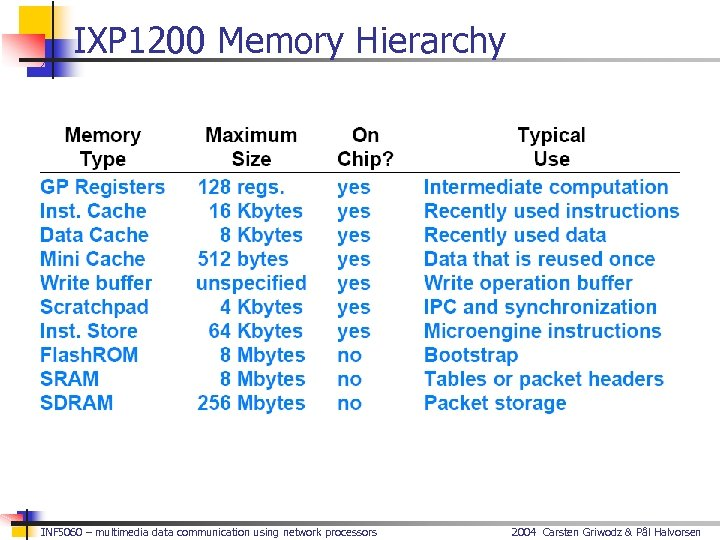 IXP 1200 Memory Hierarchy INF 5060 – multimedia data communication using network processors 2004