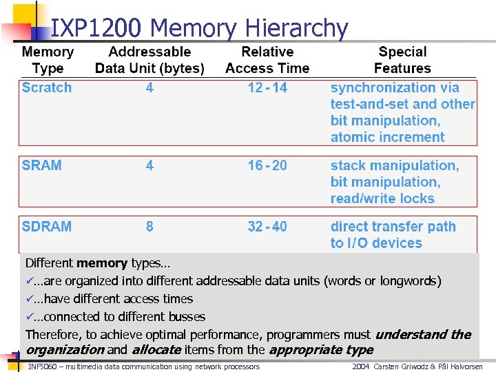IXP 1200 Memory Hierarchy Different memory types… ü…are organized into different addressable data units