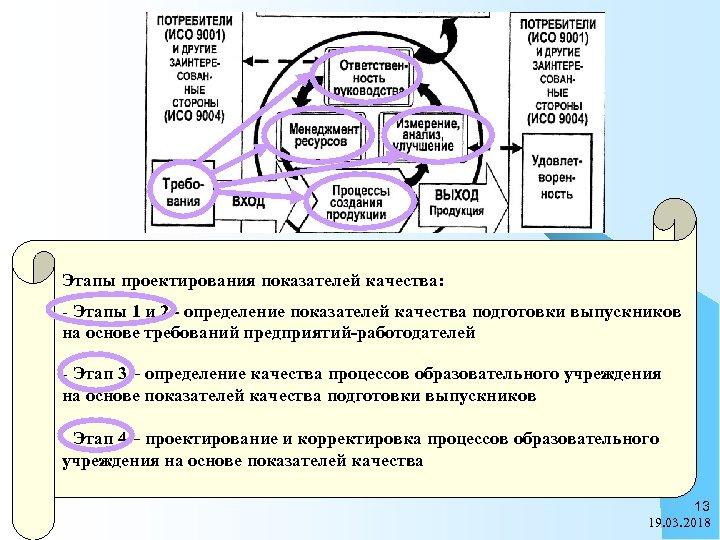 Этапы проектирования показателей качества: - Этапы 1 и 2 - определение показателей качества подготовки