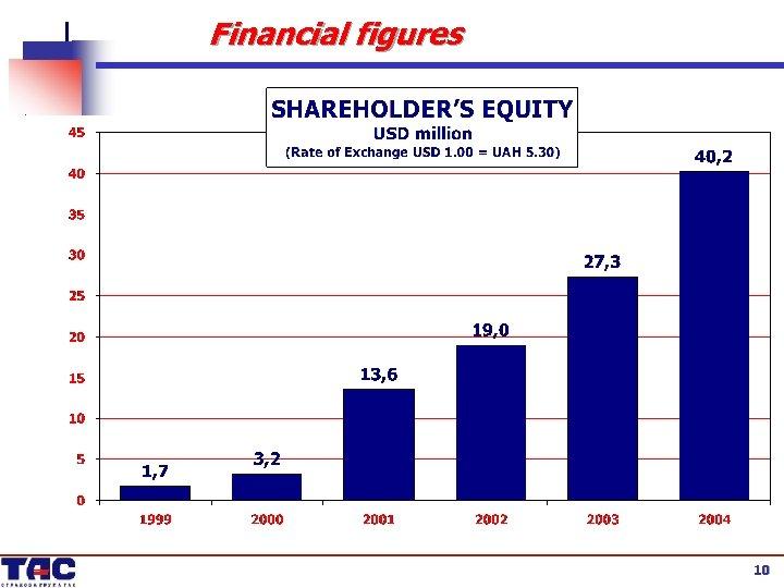 Financial figures 10 10