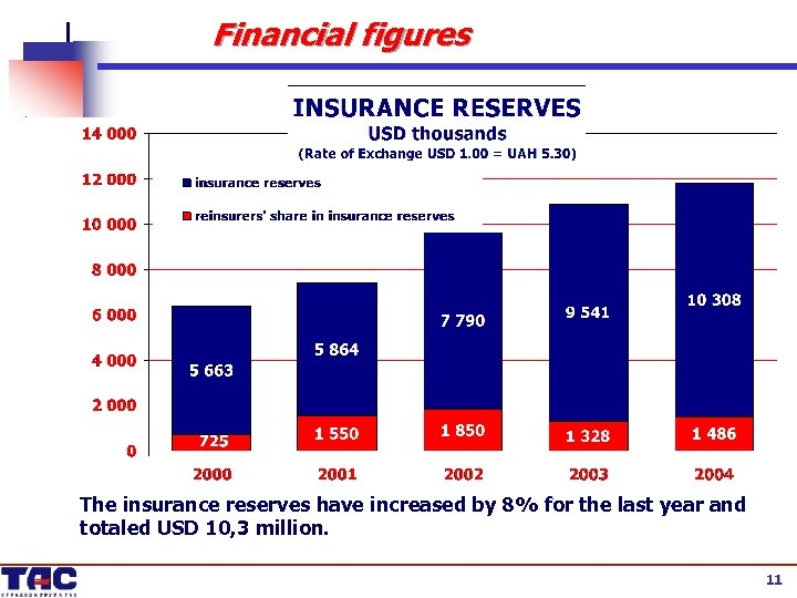 Financial figures The insurance reserves have increased by 8% for the last year and