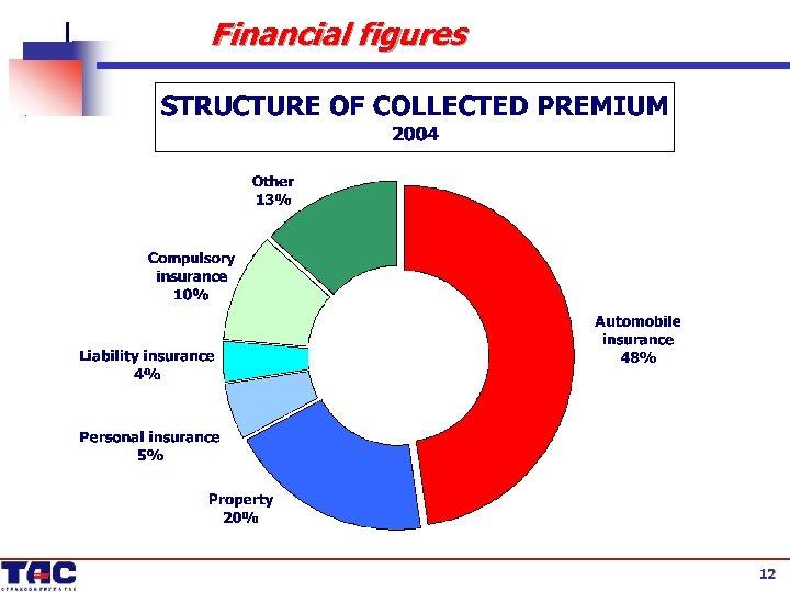 Financial figures 12 12