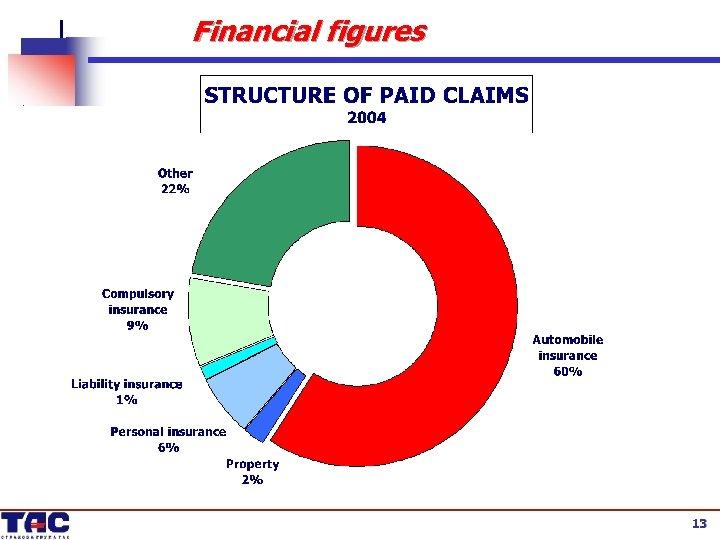 Financial figures 13 13