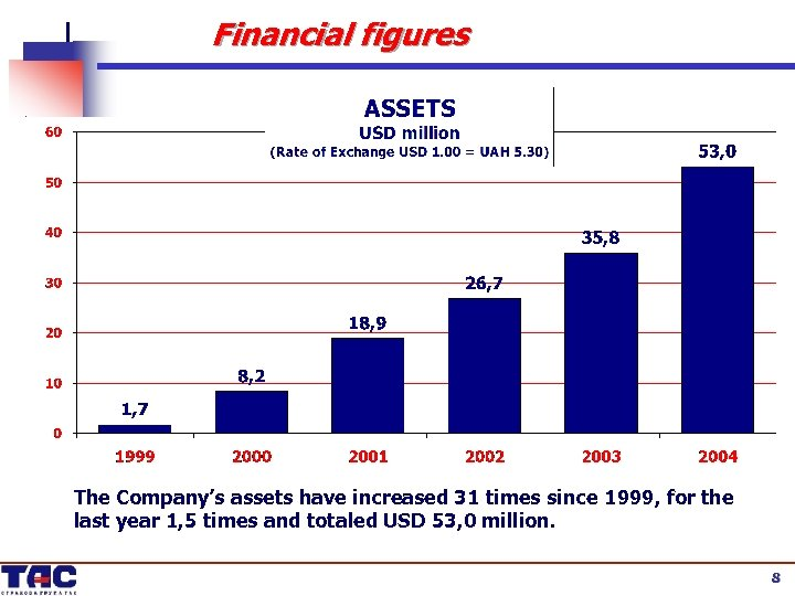 Financial figures The Company's assets have increased 31 times since 1999, for the last