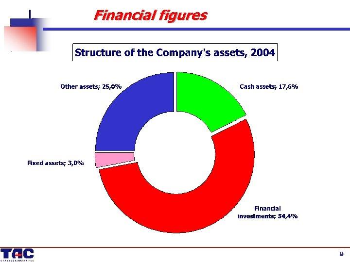 Financial figures 9 9