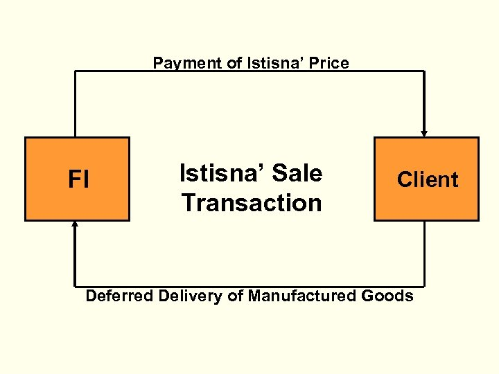 Payment of Istisna' Price FI Istisna' Sale Transaction Client Deferred Delivery of Manufactured Goods