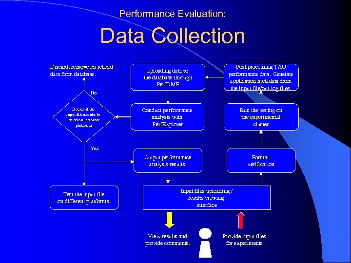 Performance Evaluation: Data Collection Discard, remove its related data from database. Uploading data to