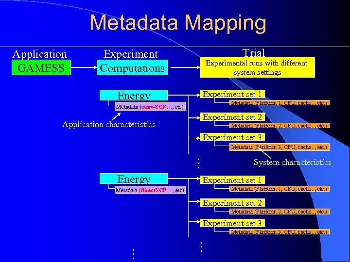 Metadata Mapping Application GAMESS Experiment Computations Energy Trial Experimental runs with different system settings