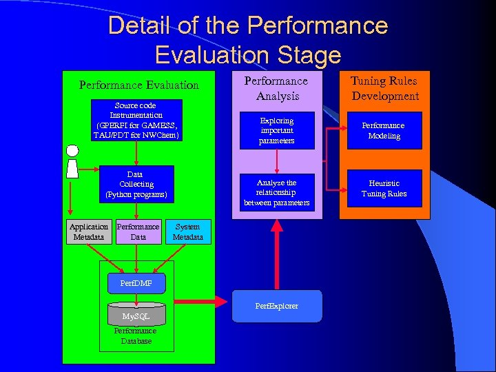 Detail of the Performance Evaluation Stage Performance Evaluation Source code Instrumentation (GPERFI for GAMESS,