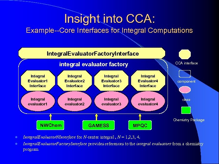 Insight into CCA: Example--Core Interfaces for Integral Computations Integral. Evaluator. Factory. Interface CCA interface