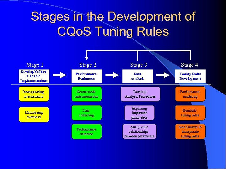 Stages in the Development of CQo. S Tuning Rules Stage 1 Stage 2 Stage