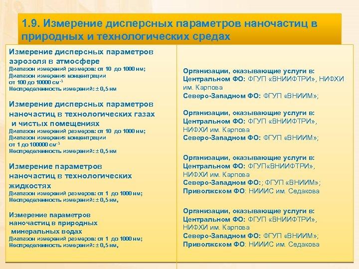 1. 9. Измерение дисперсных параметров наночастиц в природных и технологических средах Измерение дисперсных параметров