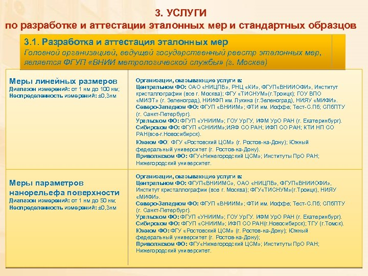 3. УСЛУГИ по разработке и аттестации эталонных мер и стандартных образцов 3. 1. Разработка