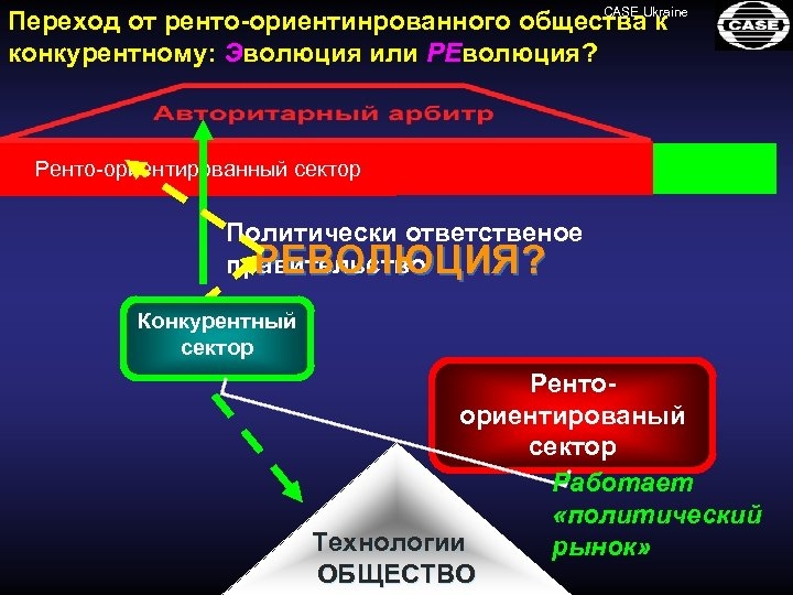 CASE Переход от ренто-ориентинрованного общества. Ukraine к конкурентному: Эволюция или РEволюция? Ренто-ориентированный сектор Конкурентный
