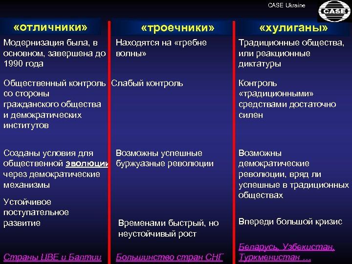 CASE Ukraine «отличники» Модернизация была, в основном, завершена до 1990 года «троечники» Находятся на