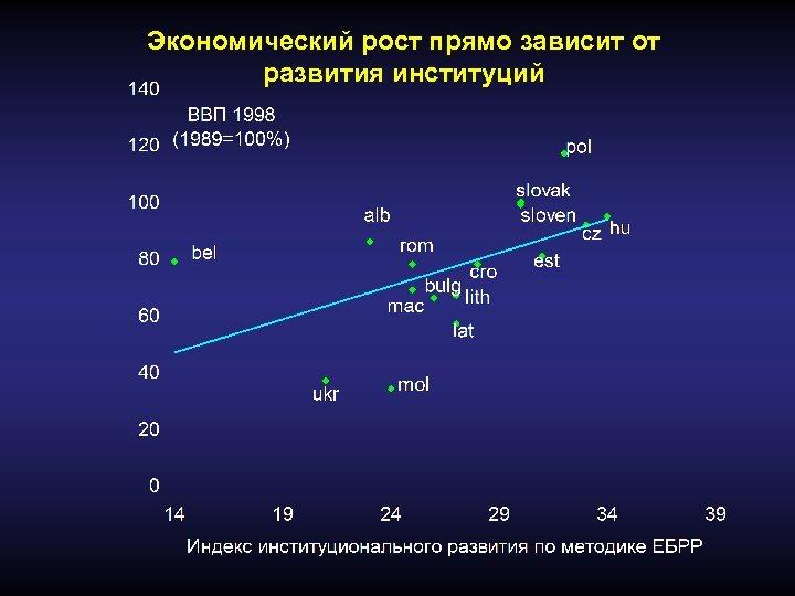 Экономический рост прямо зависит от развития институций