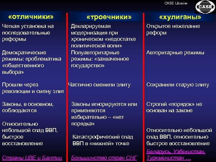 CASE Ukraine «отличники» Четкая установка на последовательные реформы Демократические режимы: проблематика «общественного выбора» «троечники»