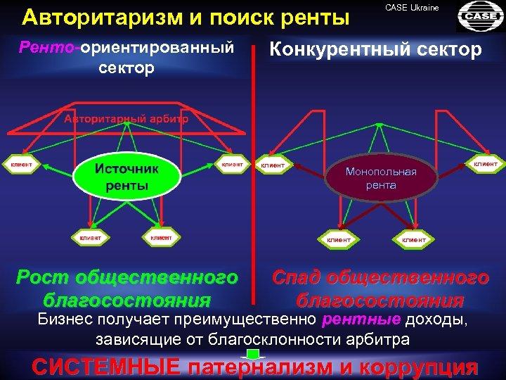 Авторитаризм и поиск ренты Ренто-ориентированный сектор Конкурентный сектор игрок клиент Монопольная рента клиент игрок