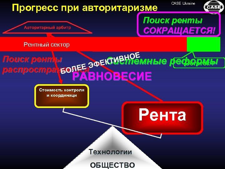 Прогресс при авторитаризме CASE Ukraine Поиск ренты СОКРАЩАЕТСЯ! Рентный сектор Конкурентный сектор ВНОЕ Поиск