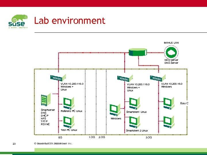 Lab environment MAHLE LAN NDS Server DNS Server VLAN 10. 200. 116. 0 Windows