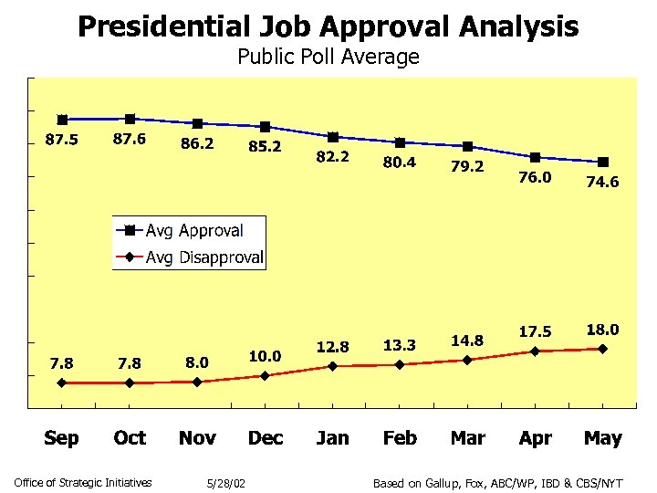 Presidential Job Approval Analysis Public Poll Average Office of Strategic Initiatives 5/28/02 Based on
