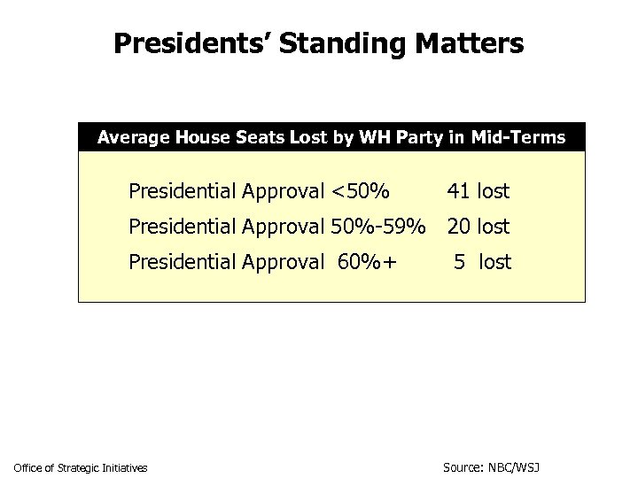 Presidents' Standing Matters Average House Seats Lost by WH Party in Mid-Terms Presidential Approval