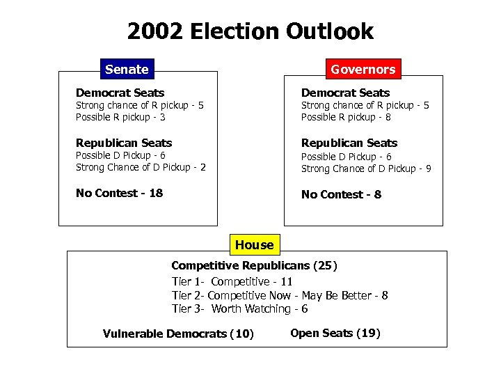 2002 Election Outlook Senate Governors Democrat Seats Republican Seats Strong chance of R pickup