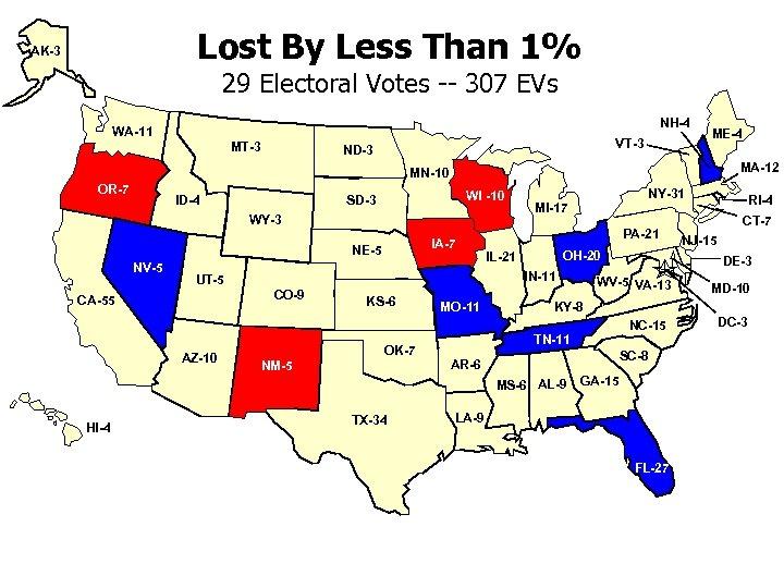 Lost By Less Than 1% AK-3 29 Electoral Votes -- 307 EVs NH-4 WA-11