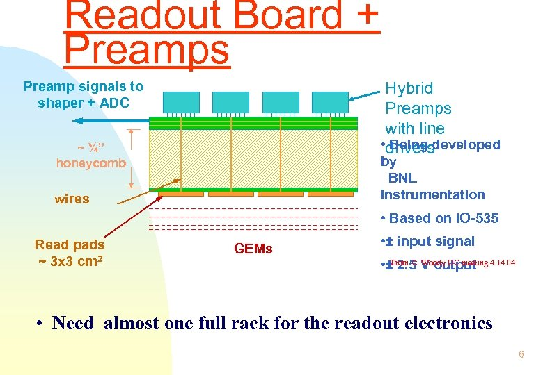 Readout Board + Preamps Preamp signals to shaper + ADC Hybrid Preamps with line