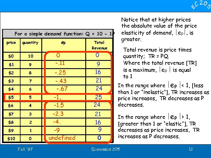 Notice that at higher prices the absolute value of the price elasticity of demand,