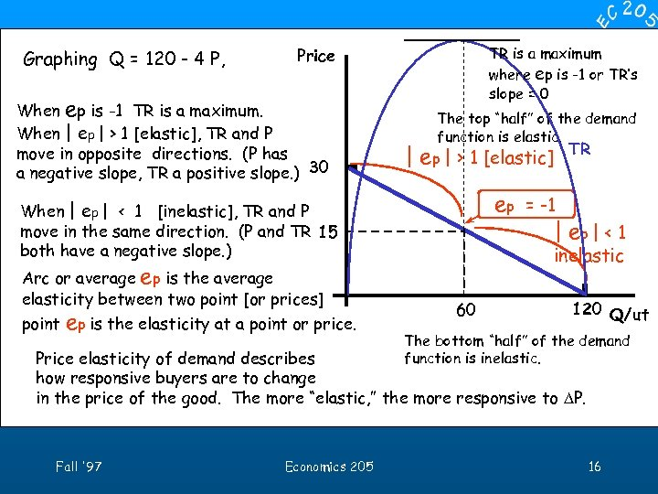 Graphing Q = 120 - 4 P, TR is a maximum where ep is