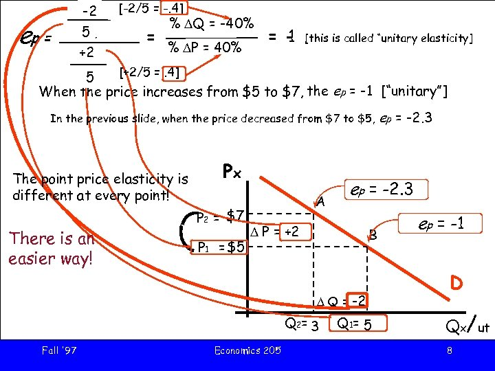 ep = DQ -2 [-2/5 = -. 4] Q 5 1 = +2 DP