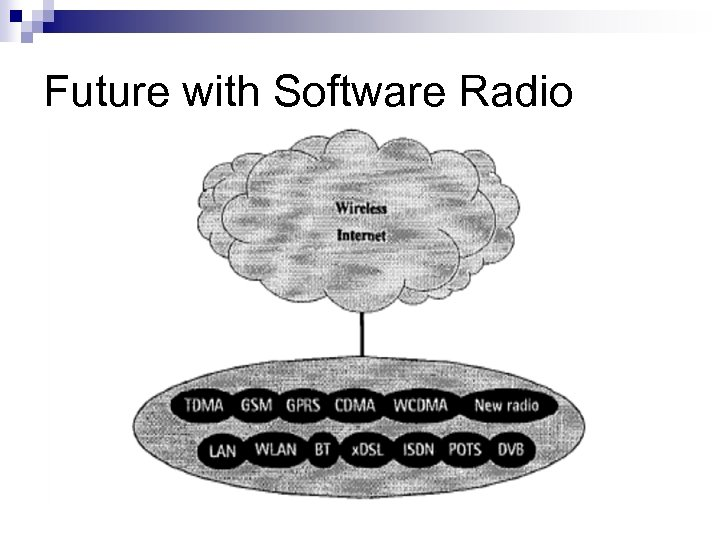 Future with Software Radio