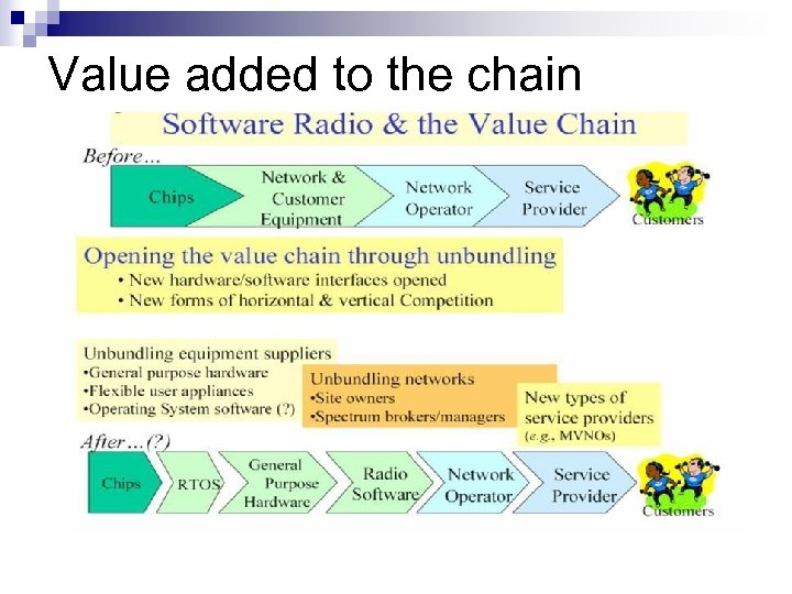 Value added to the chain