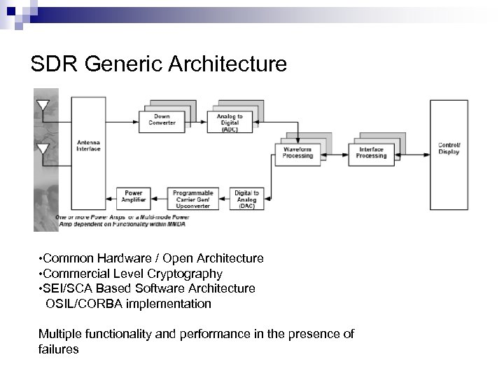 SDR Generic Architecture • Common Hardware / Open Architecture • Commercial Level Cryptography •