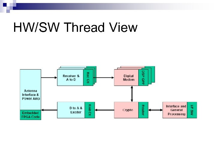 HW/SW Thread View