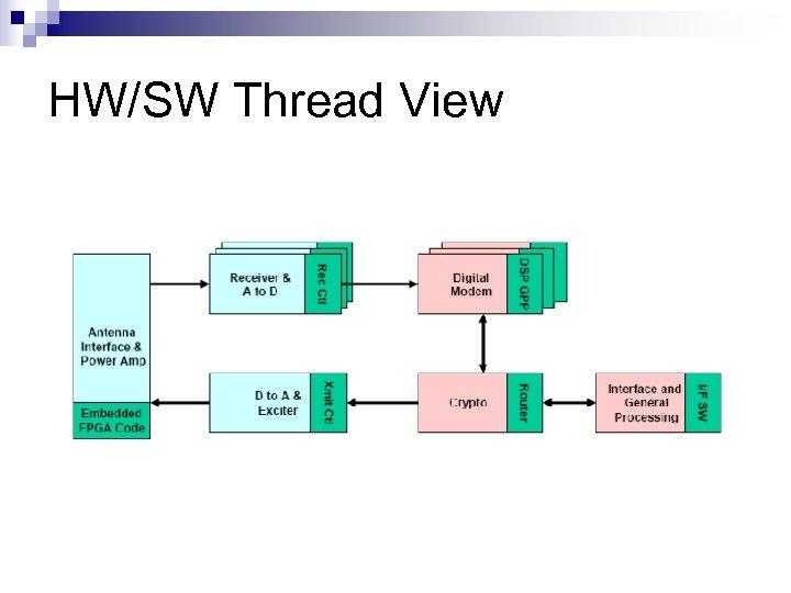 HW/SW Thread View