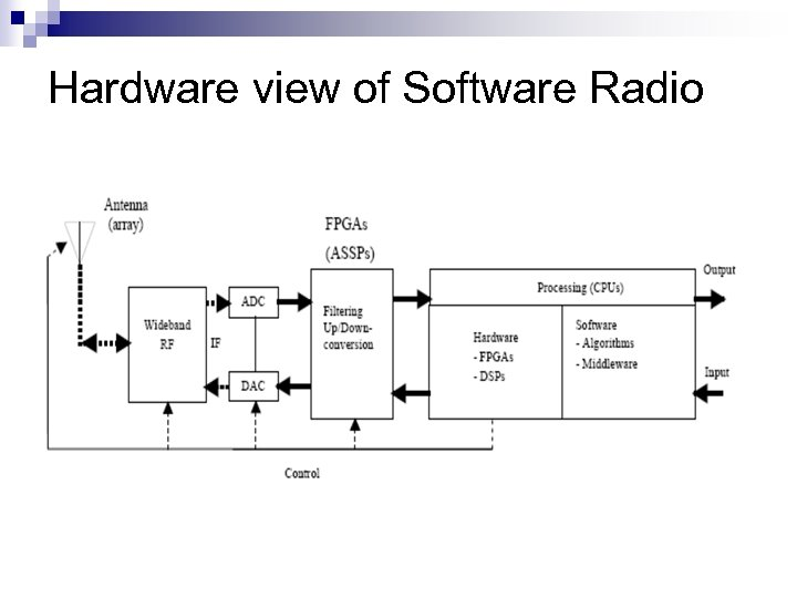 Hardware view of Software Radio