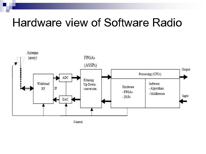 Hardware view of Software Radio