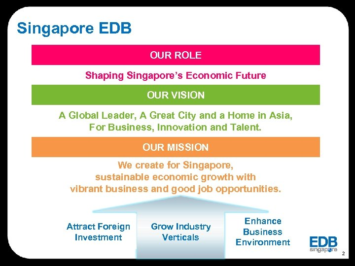 Singapore EDB OUR ROLE Shaping Singapore's Economic Future OUR VISION A Global Leader, A