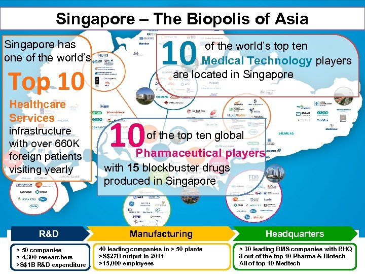 Singapore – The Biopolis of Asia 10 Singapore has one of the world's top