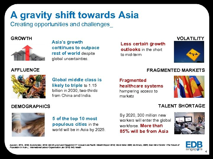 A gravity shift towards Asia Creating opportunities and challenges_ GROWTH Asia's growth continues to