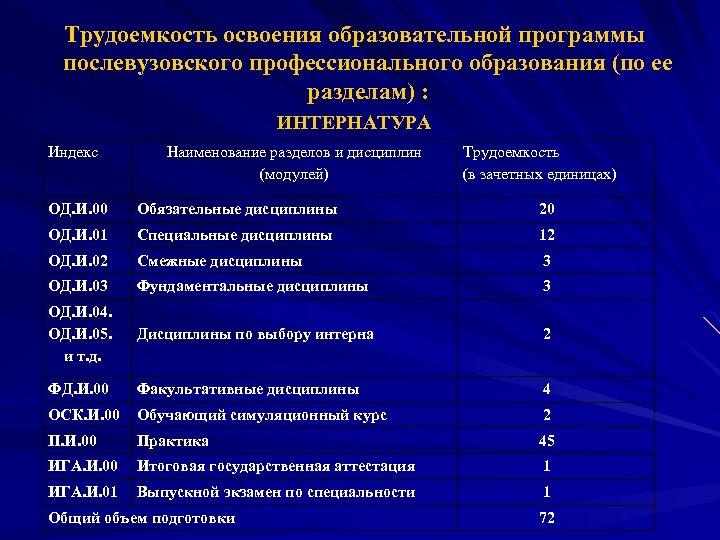 Трудоемкость освоения образовательной программы послевузовского профессионального образования (по ее разделам) : ИНТЕРНАТУРА Индекс Наименование