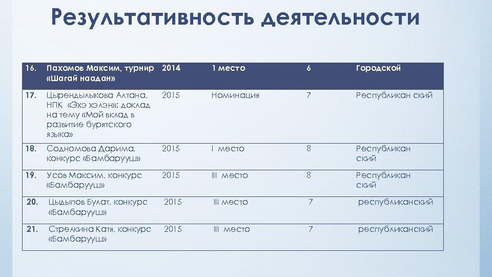 Результативность деятельности 16. Пахомов Максим, турнир 2014 «Шагай наадан» 1 место 6 Городской 17.
