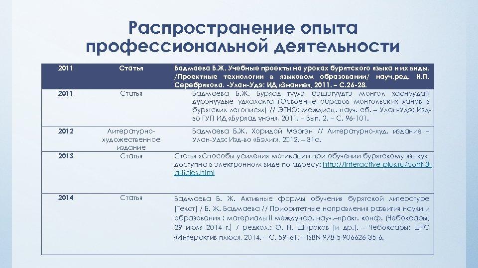 Распространение опыта профессиональной деятельности 2011 Статья 2012 2013 Литературнохудожественное издание Статья 2014 Статья Бадмаева