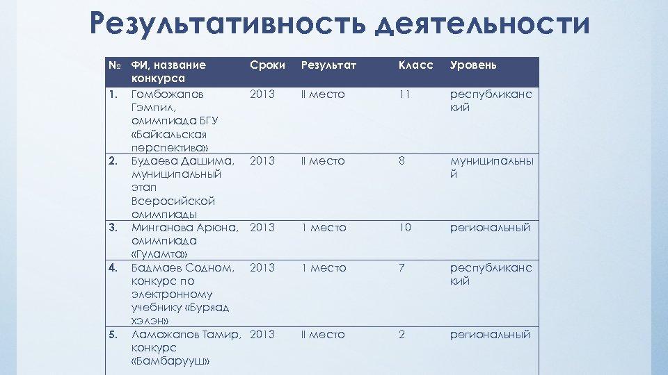 Результативность деятельности № ФИ, название конкурса 1. Гомбожапов Гэмпил, олимпиада БГУ «Байкальская перспектива» 2.