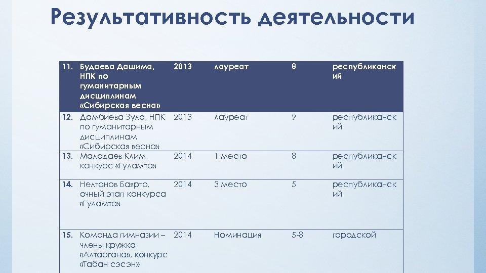Результативность деятельности 11. Будаева Дашима, НПК по гуманитарным дисциплинам «Сибирская весна» 12. Дамбиева Зула,