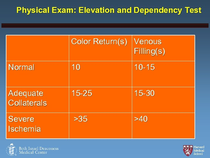 Physical Exam: Elevation and Dependency Test Color Return(s) Venous Filling(s) Normal 10 10 -15